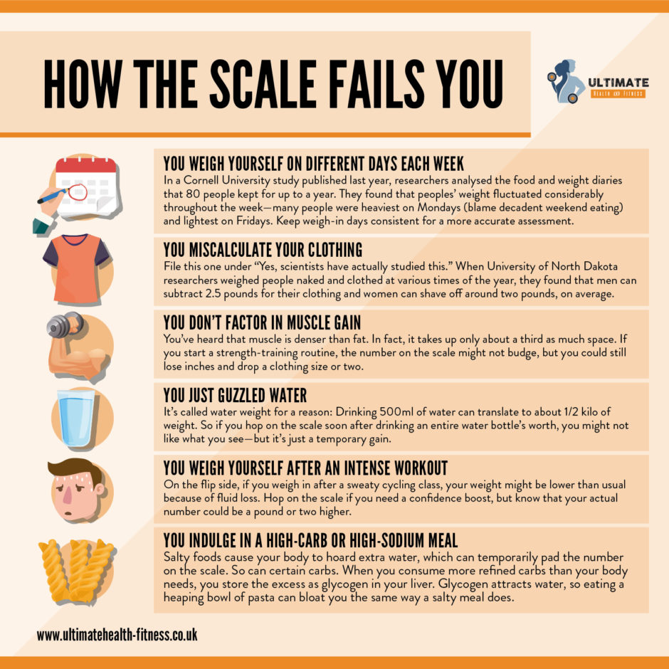 how the scale fails you